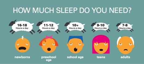 required sleep_cycle