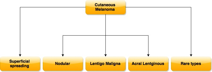 Types_of_Melanoma